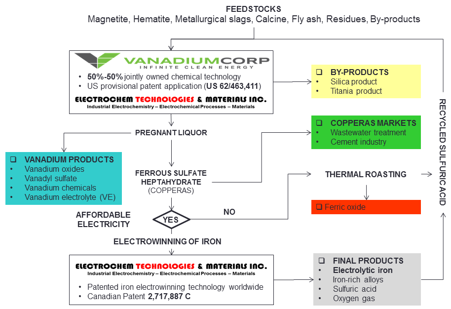 ELECTROCHEM VANADIUMCORP DIAGRAM copy