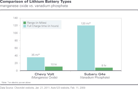 Comparison of Lithium Battery Types