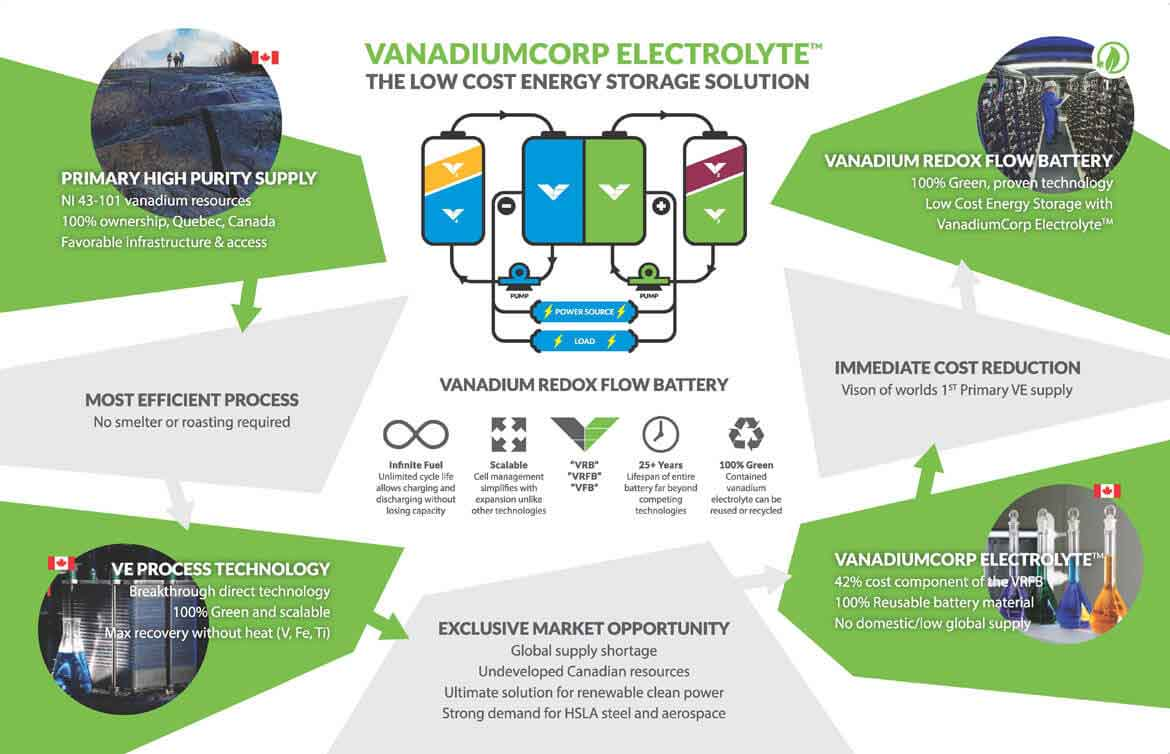 VanadiumCorp Electrolyte