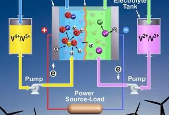 World-Class Vanadium Deposits - VanadiumCorp Resource Inc