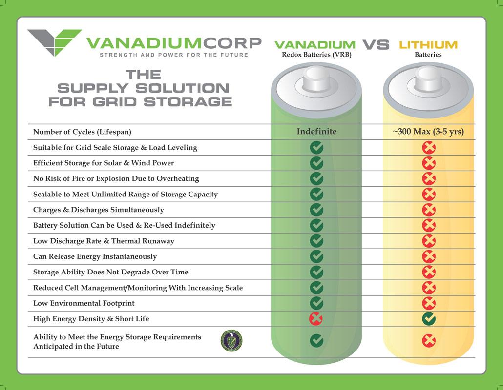Lithium Vs. Vanadium Batteries