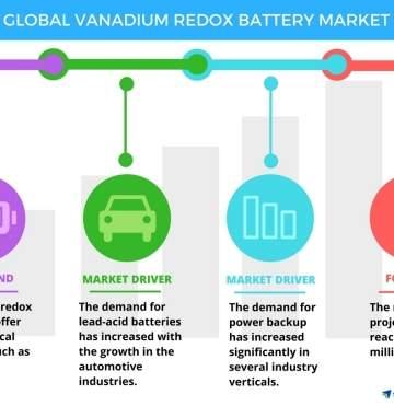Global_Vanadium_Redox_Battery_Market.jpg