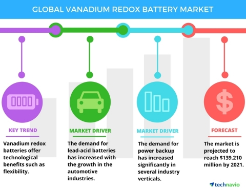 Global_Vanadium_Redox_Battery_Market.jpg