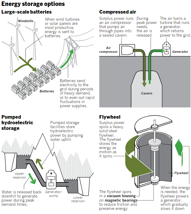 Energy storage gets ready for its close-up - VanadiumCorp ... on
