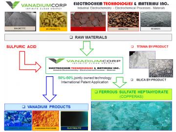 Electrochem Technologies & Materials Winner of ICIS