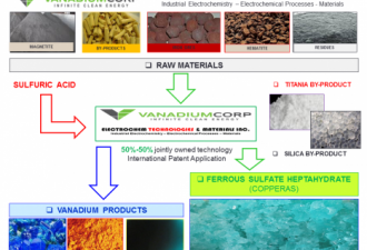 Production Technology and Supply Agreement - VanadiumCorp