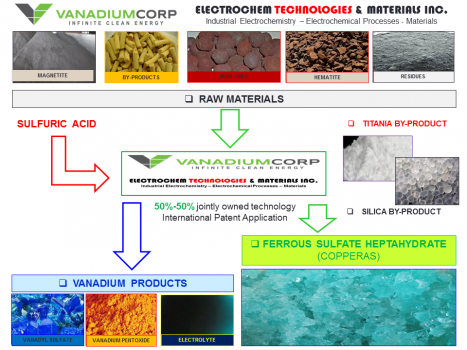 New Technology for Recovering Iron and Vanadium from