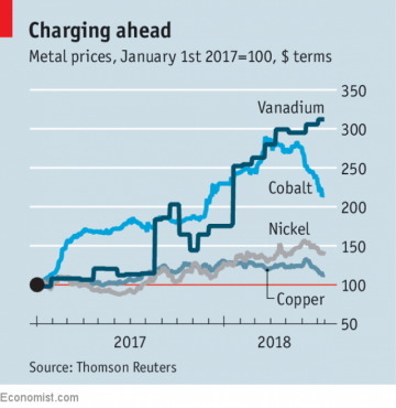 Vanadium is the latest beneficiary of the battery craze ... on