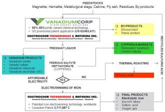 Vanadium's day - VanadiumCorp Resource Inc