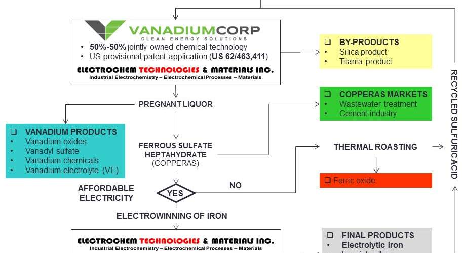 Electrochem Starts Commercial Production of Vanadium Battery