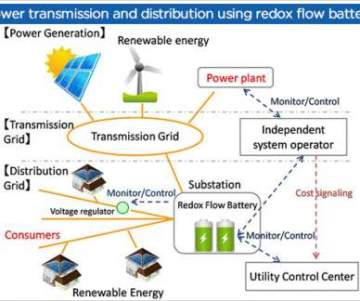 Redox Flow Batteries for the Stable Supply of Renewable
