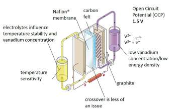 Redox Flow Batteries for Grid Scale Energy Storage