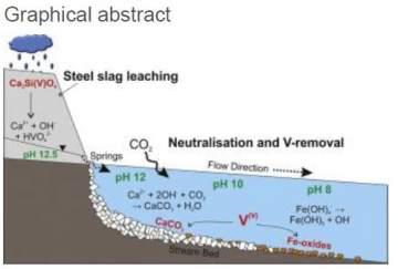 Behaviour and fate of vanadium during the aerobic neutralisation of