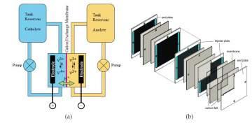 Understanding the Vanadium Redox Flow Batteries