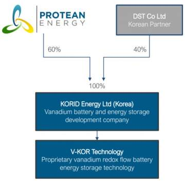 Protean Energy begins work on vanadium battery project through South