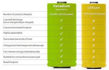 Lithium-based vs  Vanadium Redox Flow Batteries – A Comparison for