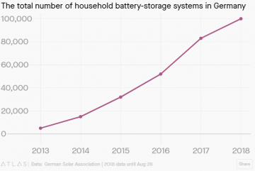 100,000 homes in Germany now have battery-storage systems