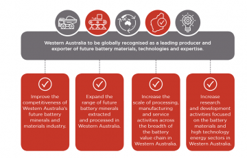 Future Battery Industry Strategy Western Australia